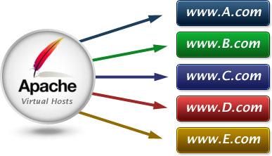Hôte virtuel Apache