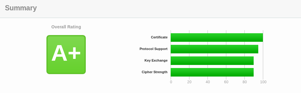 Rang A+ SSL Labs