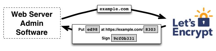 Verification du domaine